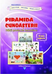 PIRAMIDA CUNOASTERII - HARTI PROIECTE TEMATICE - GRUPA MIJLOCIE